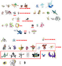 Crabrawler Evolution Chart