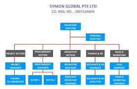 Symon Global Organisation Chart