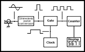 frequency meter circuit diagram meetcolab frequency meter circuit diagram in above figure pulse conversion block converts the sinusoidal signal