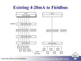 practical use & understanding of foundation fieldbus for engineers & foundation fieldbus loop diagram at Foundation Fieldbus Wiring Diagram