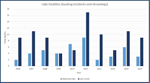 Just How Deadly Is Lake Lanier
