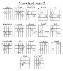 Suspended Chords Guitar Chart Www Bedowntowndaytona Com