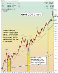 Oct 7 2011 The Smart Money Charts Morris Hubbartt 321gold