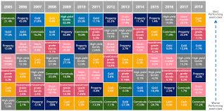 Asset Class Performance Chart 2005 Thru 2018