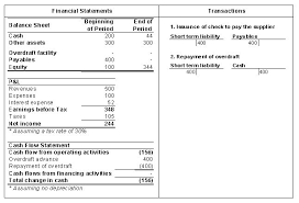 Personal Financial Statement Form Awesome Bank Overdraft Facility ...