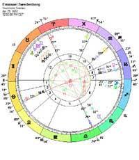 Emanuel Swedenborg Astrology Birth Chart Planet Aspects