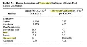Renewable Energy For The Poor Man Temperature Coefficient
