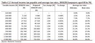 Average Income Tax Rates Comparisons