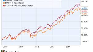 Mutual Fund Price Charts Top Mutual Funds 3 Things You Need To Know Nasdaq