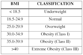 Bmi Categories Surrogate And Egg Donor Body Mass Index Bmi Circle Surrogacy