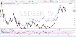 Usd Sek Chart Usd Sek Showing Relative Usd Strength Pipczar