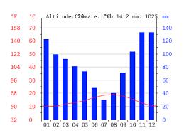 Galicia Climate Chart Climate Galicia Temperature Climate Graph Climate Table