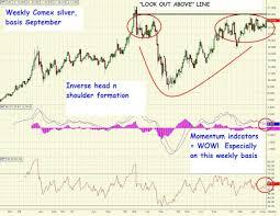 Silverseek Com Qoutes Charts Silverseek Com Qoutes Charts Silver Poised To Explode Investment Research Dynamics