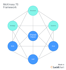 What Is Gap Analysis? 3 Steps And Examples To Use   Lucidchart Blog