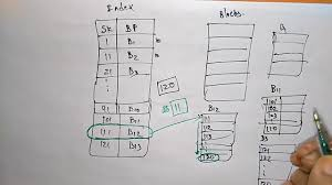 Database Index Design Indexing In Database Example Dbms