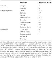 Using sound-taste correspondences to enhance the ... - Frontiers
