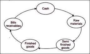 Cash Conversion Chart Making Sense Of The Cash Conversion Cycle
