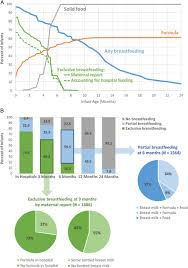 Breast Milk Feeding Chart Breast Milk Composition Over Time Expository Breast Milk Age