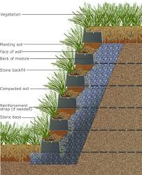 Small Picture Vegetated Living Retaining Wall