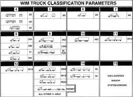 Truck Weight Chart Truck Weight Class Chart