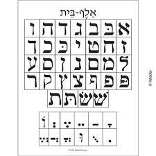 Alef Beis And Nikudos Chart Hebrew School Israel Travel