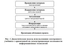 Электронный учебник как средство повышения качества обучения  Следующая дидактическая модель проведения занятий с применением данного учебника основана на использовании его в качестве мультимедийного пособия и