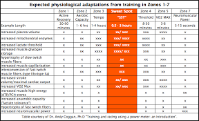 Training Zones For Cycling