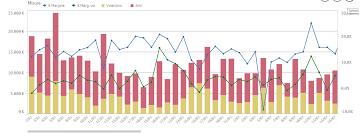 Solved Combo Chart Bar Width Qlik Community