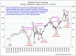 Monthly S P500 Inflation Adjusted The Big Picture