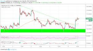 Ethereum Price Usd Chart Ethereum Price Analysis Blasts Through Short Term Hurdle