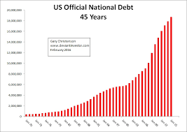 Us Debt 2016 Chart Fiscal And Monetary Madness