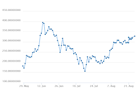 Ethereum Cost Chart Will Ethereum Price Will Reach To 400 To 600 At The End Of