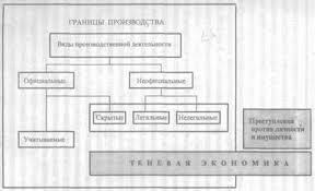 Курсовая работа Теневая экономика России ru Из раскрытой выше сущности теневой экономики следует что она весьма разнородна В связи с этим возможны различные критерии разграничения ее элементов