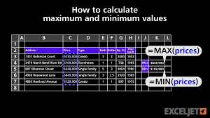 Projected Max Chart How To Calculate Maximum And Minimum Values