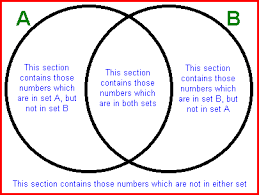 Venn Diagram 3 Unit 1 Section 3 Sets And Venn Diagrams