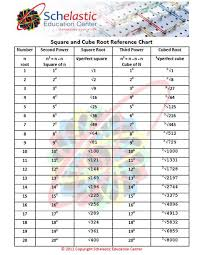 Square And Cube Roots Chart Square And Cube Root Chart Square Roots Cube Chart