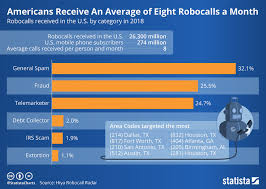 Chart Robots Call Americans An Average Eight Times A Month