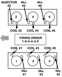 solved firing order diagram 02 jeep liberty 3 7l fixya what is the firing order of a 2002 jeep liberty 3 7l v6 a diagram