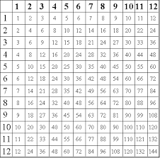 Printable Multiplication Chart To 12 Printable Multiplication Tables Worksheets Pin Free
