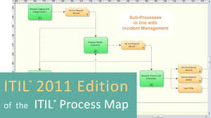itil process itil 2011 edition of the itil process map youtube