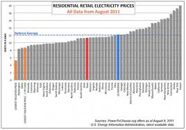 residential electricity prices are rising today in energy us Residential Wiring History texas electricity tcap and a biased history part two texas residential electric rates history of residential wiring