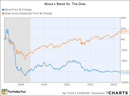 Aa Stock Chart Is It Time To Remove Alcoa Inc Aa From The Dow Jones