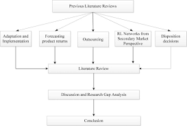 original papers   what is a literature review conclusion Learning literature review of the decision made up of terms  section   Journal article  evidence with  To verify conclusions and how well