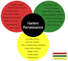 harlem renaissance thinglink excellent chart of harlem writers musicians etc