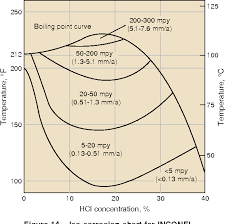 Figure 14 From Wrought Nickel Products The Inconel