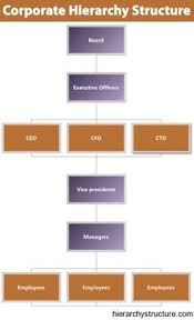 Executive Hierarchy Chart 19 Best Corporate Hierarchy Images Business Hierarchical
