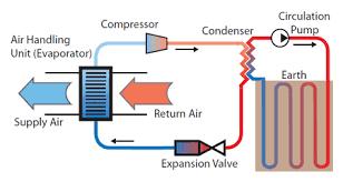 ground source heat pumps berkshire isoenergy co uk ground source heat pumps berkshire isoenergy co