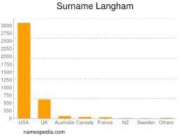 Langham - Names Encyclopedia