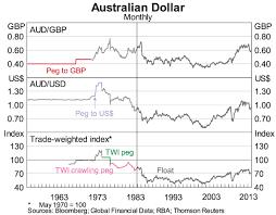 Aus Dollar Chart The Australian Dollar Thirty Years Of Floating Speeches Rba