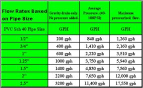 Aquarium Size Chart Aquarium Plumbing Basics Loss Of Flow Chart In Gph And Flow